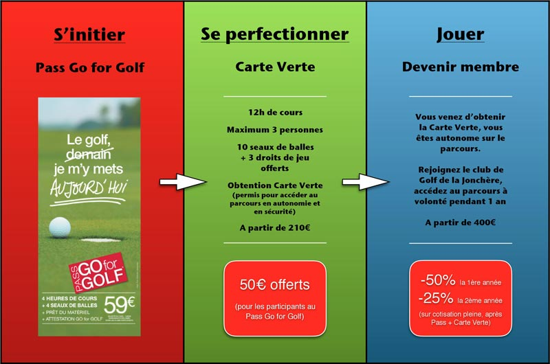 Offres forfaits golf